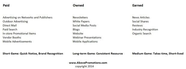 Paid Earned Owned Examples Above Promotions Company Tampa, FL 2014
